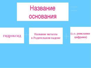 Название основания гидроксид Название металла в Родительном падеже (с.о. римс