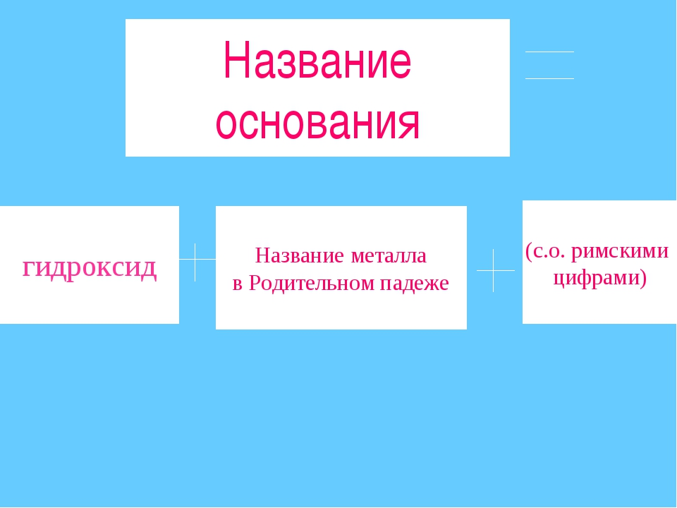 Название основания гидроксид Название металла в Родительном падеже (с.о. римс...