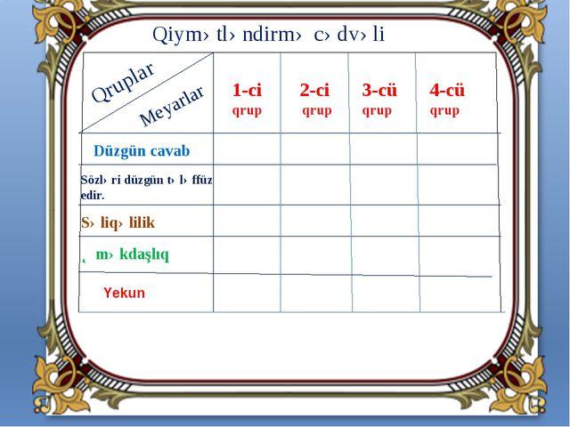 Qruplar Meyarlar 1-ci qrup 2-ci qrup 3-cü qrup 4-cü qrup Səliqəlilik Yekun Sö...