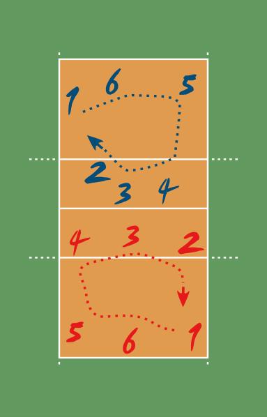 Описание: H:\Жалгас\383px-VolleyballRotation.svg.png