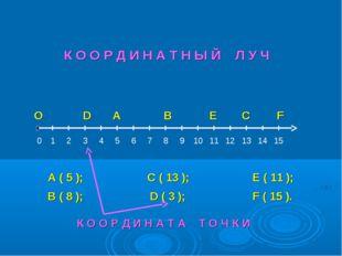 О А В С D E F 0 А ( 5 ); В ( 8 ); С ( 13 ); D ( 3 ); E ( 11 ); F ( 15 ). К О