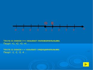 -4 -3 -2 -1 Числа со знаком «+» называют положительными. Пишут: +1, +2, +3,