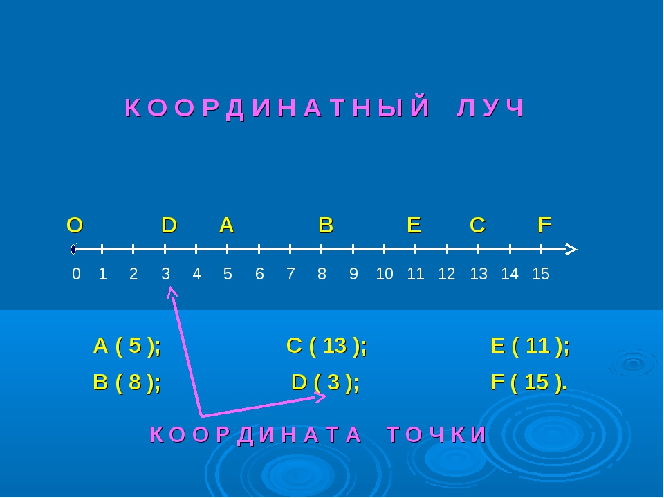 О А В С D E F 0 А ( 5 ); В ( 8 ); С ( 13 ); D ( 3 ); E ( 11 ); F ( 15 ). К О...