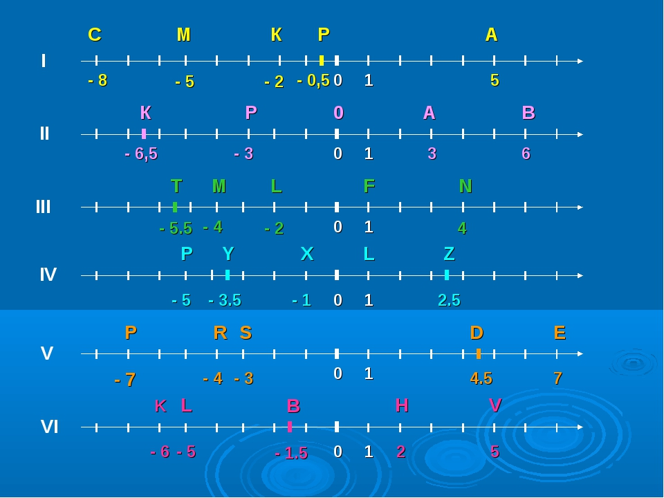 0 0 0 0 0 0 I II III IV V VI A 5 - 8 C - 2 К - 5 М - 0,5 Р 6 В - 3 Р 3 А 0 -...