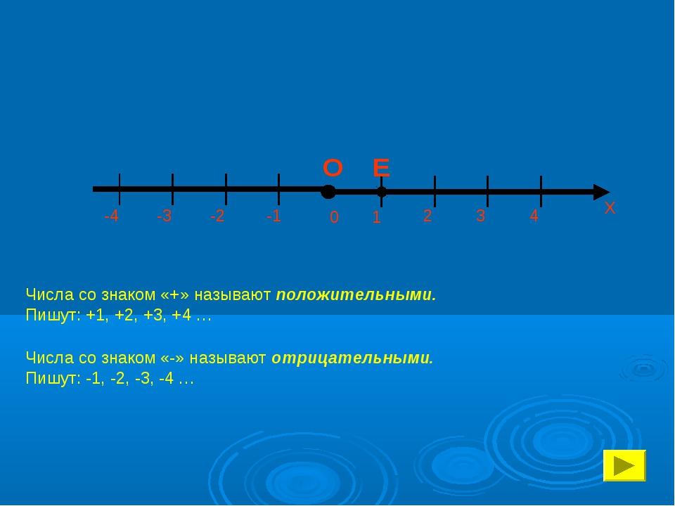 -4 -3 -2 -1 Числа со знаком «+» называют положительными. Пишут: +1, +2, +3,...
