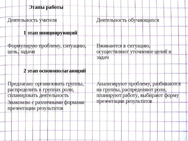 Этапы работы  Деятельность учителя Деятельность обучающихся 1 этап инициир...