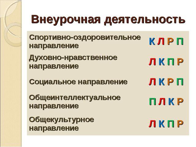 Внеурочная деятельность Спортивно-оздоровительное направлениеК Л Р П Духовно...