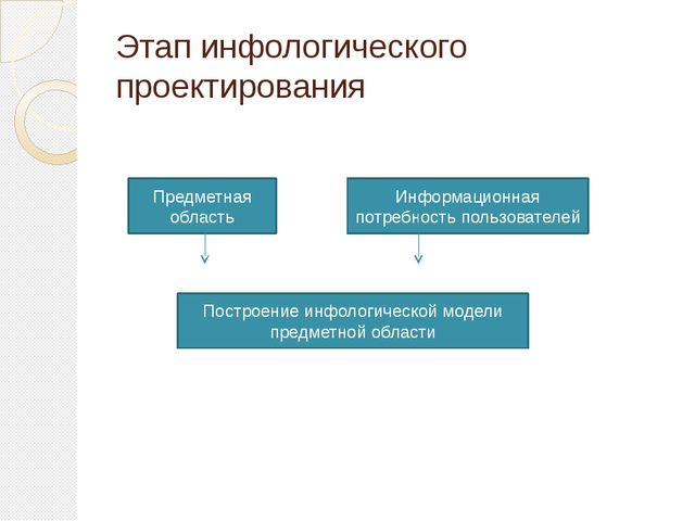 Этап инфологического проектирования Предметная область Информационная потребн...