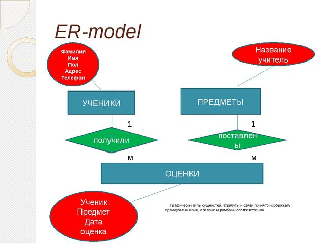 ER-model Графически типы сущностей, атрибуты и связи принято изображать прямо...