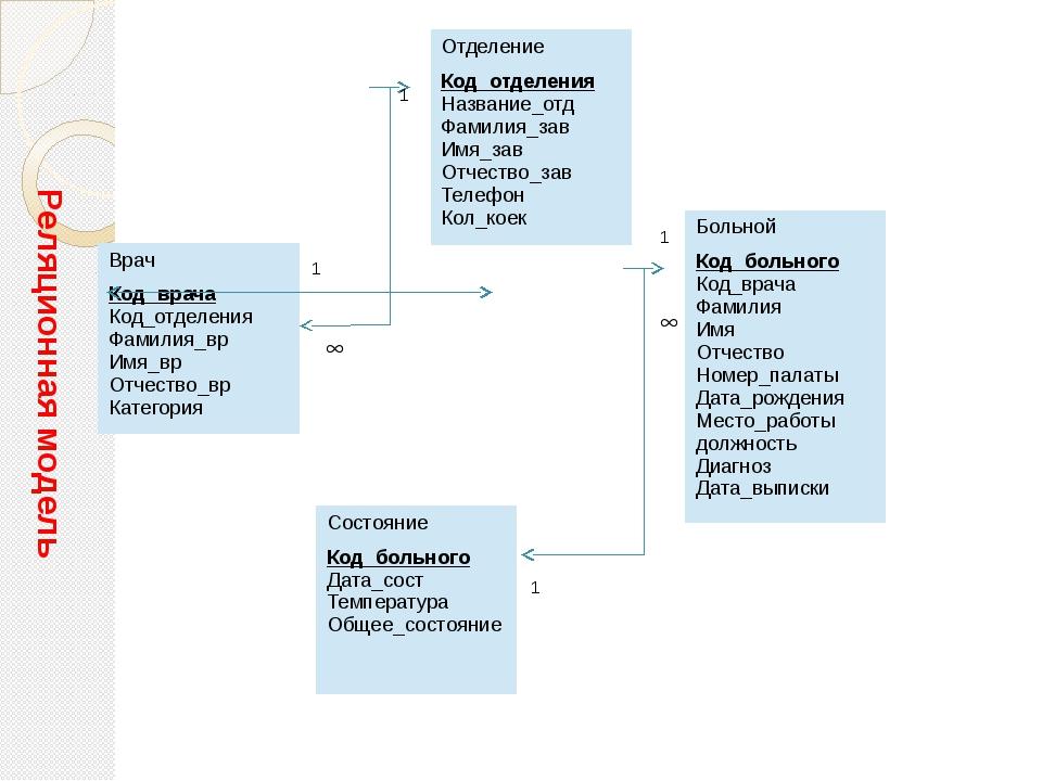 1  1  1 1 Реляционная модель Больной Код_больного Код_врача Фамилия Имя Отч...
