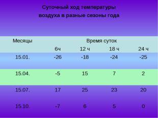 Суточный ход температуры воздуха в разные сезоны года  МесяцыВремя сут