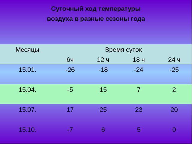 Суточный ход температуры воздуха в разные сезоны года  МесяцыВремя сут...