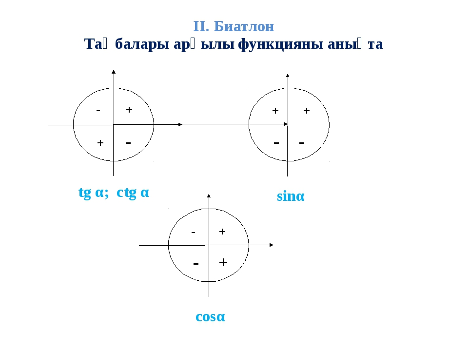 ІІ. Биатлон Таңбалары арқылы функцияны анықта tg α; ctg α cosα sinα + - + - +...
