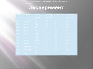 Эксперимент Полученные результаты представлены в таблице Номер Материал Масса