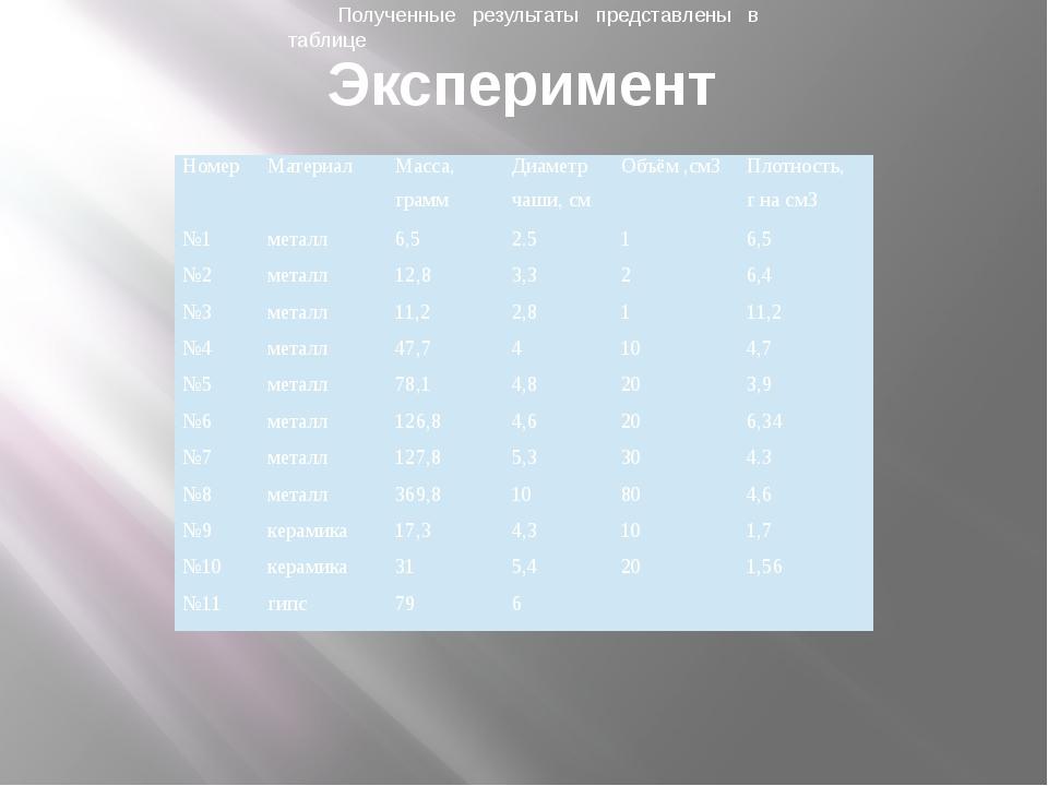 Эксперимент Полученные результаты представлены в таблице Номер Материал Масса...