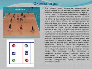 Схемы игры Под схемой игры понимается качественный и количественный состав иг