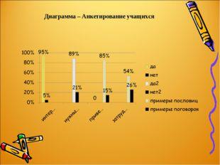 Диаграмма – Анкетирование учащихся