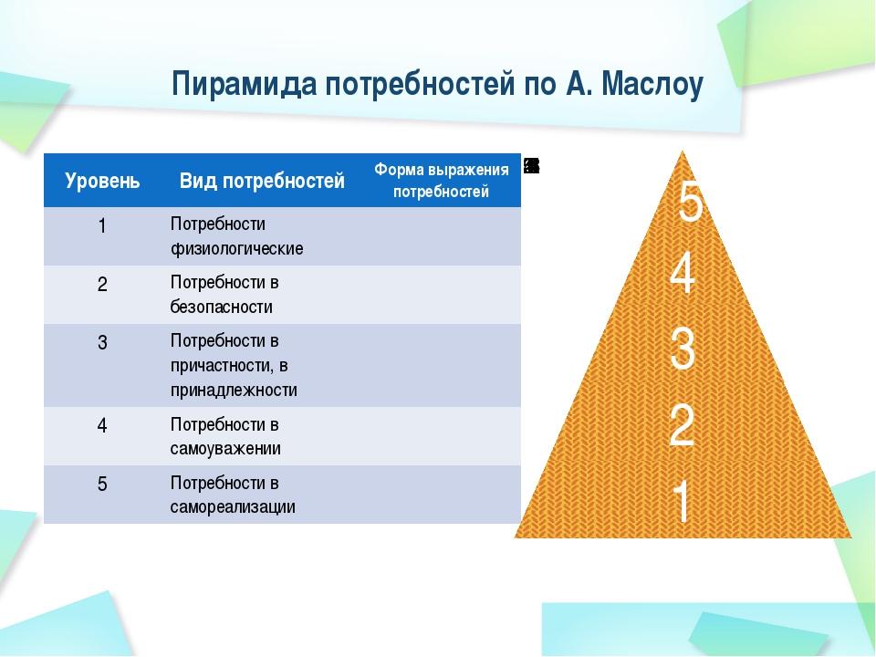 Пирамида потребностей по А. Маслоу Уровень Вид потребностей Форма выражения п...