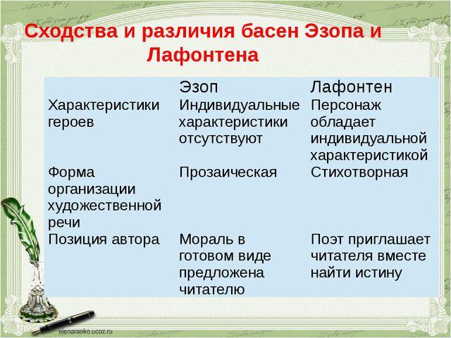 Сходства и различия басен Эзопа и Лафонтена Эзоп Лафонтен Характеристики геро...