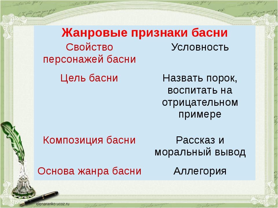 Жанровые признаки басни Свойство персонажей басни Условность Цель басни Назва...