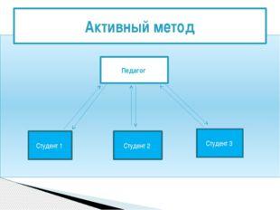 Активный метод Педагог Студент 1 Студент 2 Студент 3