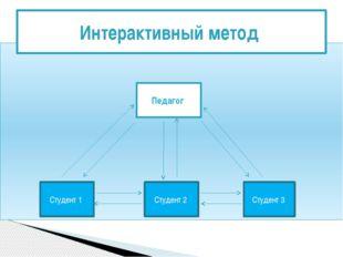 Интерактивный метод Педагог Студент 1 Студент 2 Студент 3