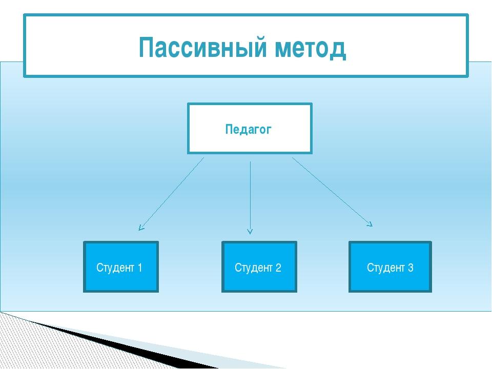 Пассивный метод Педагог Студент 1 Студент 2 Студент 3