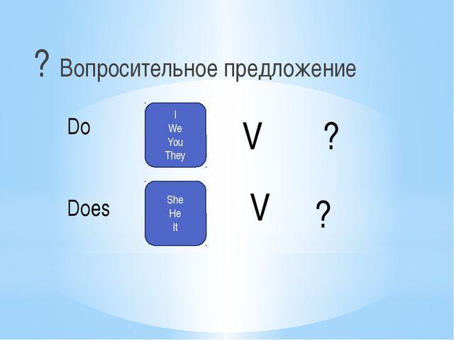 ? Вопросительное предложение Do Does I We You They She He It V V ? ?