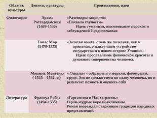 Область культуры Деятель культуры Произведения, идеи Философия Эразм Роттерда