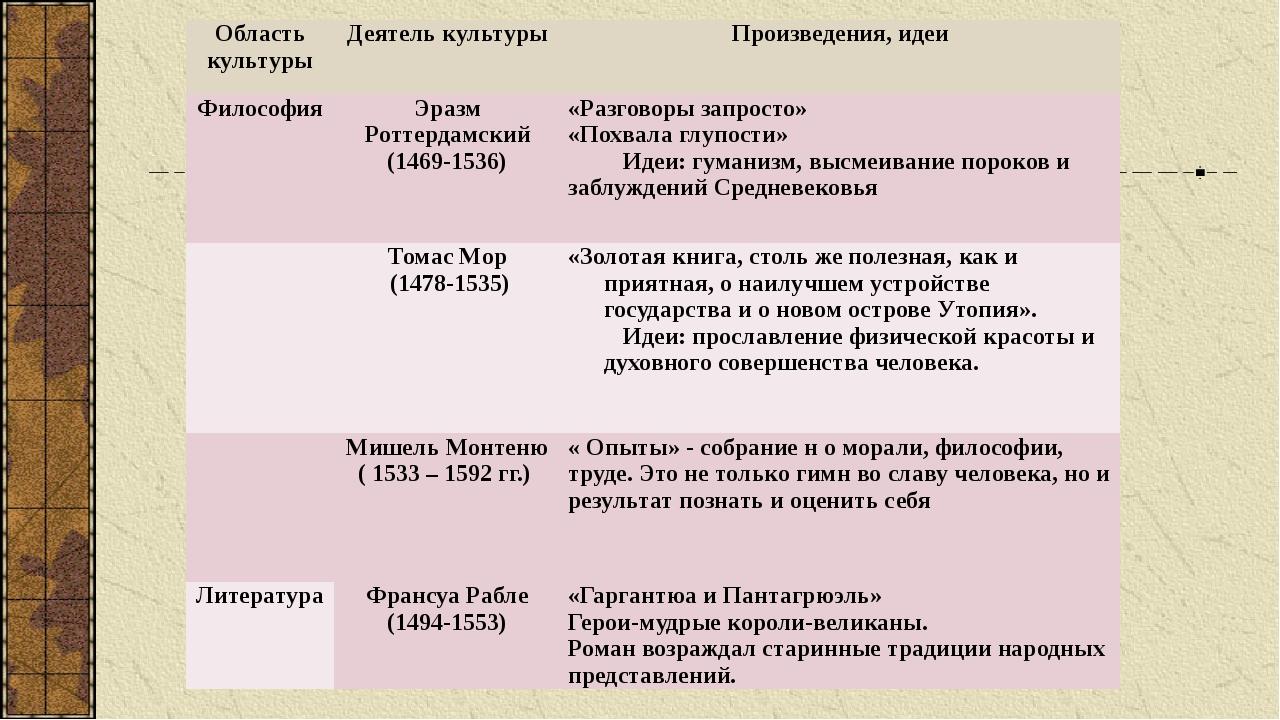 Область культуры Деятель культуры Произведения, идеи Философия Эразм Роттерда...