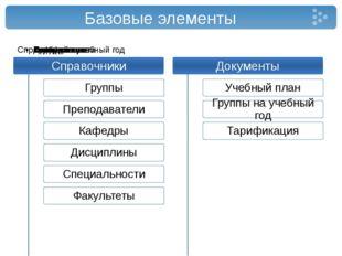 Базовые элементы
