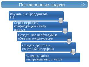 Поставленные задачи Изучить 1С:Предприятие 8.2 Cпроектировать конфигурацию и