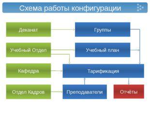 Схема работы конфигурации Деканат Группы Преподаватели Тарификация Отдел Кадр