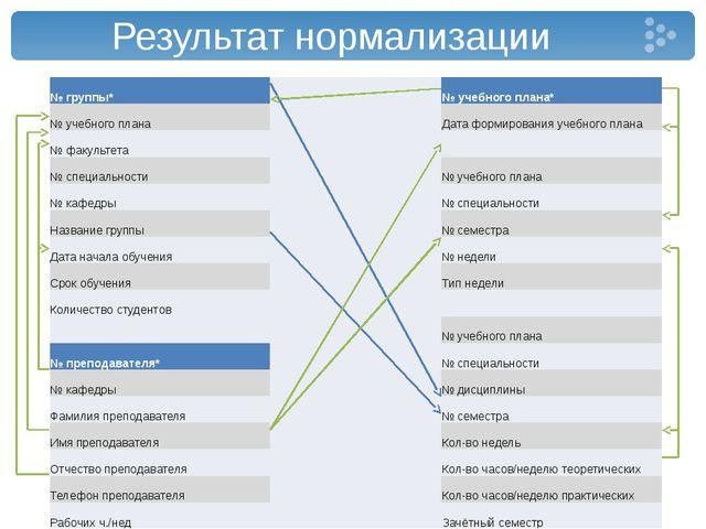 Результат нормализации № группы* № учебного плана* № учебного плана Дата форм...