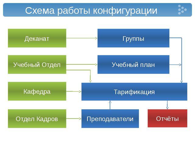 Схема работы конфигурации Деканат Группы Преподаватели Тарификация Отдел Кадр...