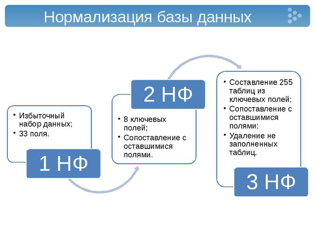 Нормализация базы данных Избыточный набор данных; 33 поля. 1 НФ 8 ключевых по...