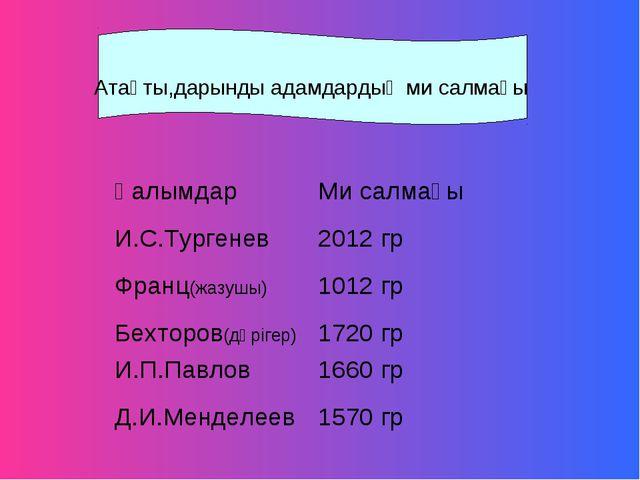 Атақты,дарынды адамдардың ми салмағы ҒалымдарМи салмағы И.С.Тургенев2012 гр...