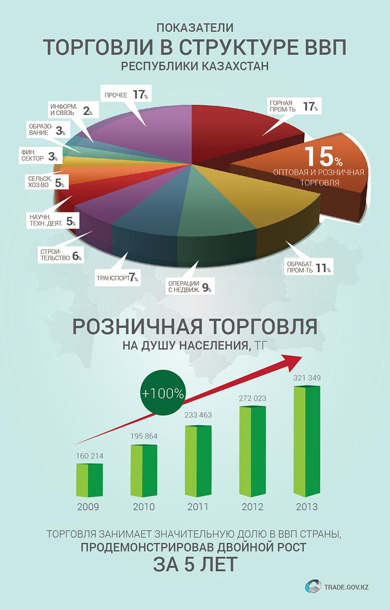 http://trade.gov.kz/documents/Infografika/2014/october2014/Pokaz_torg_v_strukt_VVP.jpg