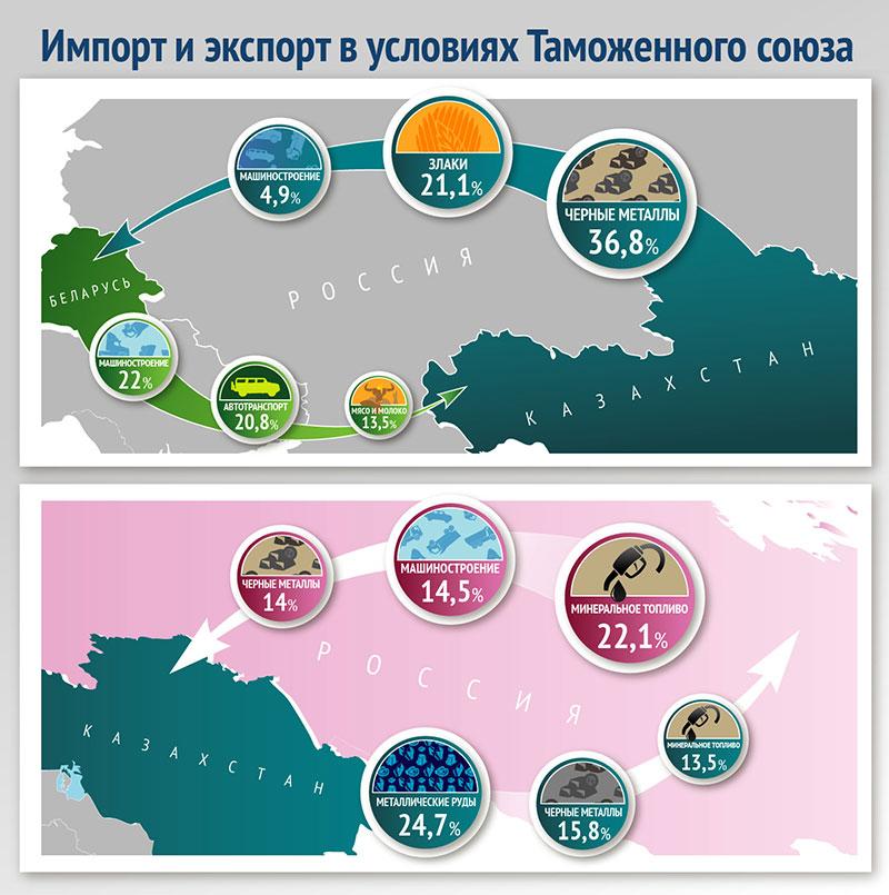 http://trade.gov.kz/documents/Infografika/Import_Export_rus.jpg
