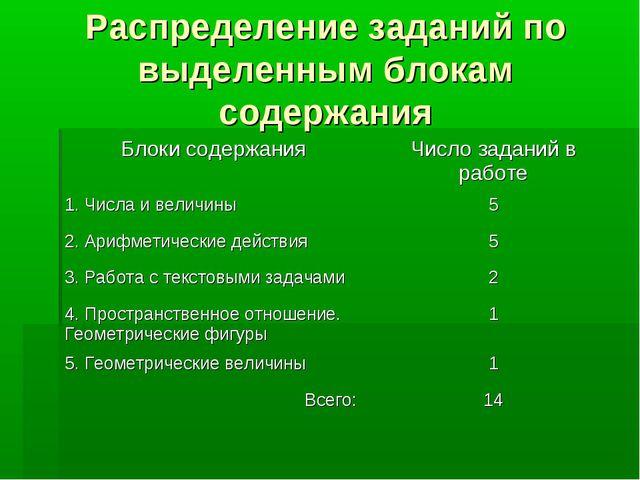 Распределение заданий по выделенным блокам содержания