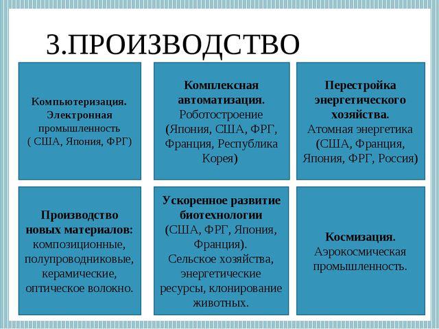 3.ПРОИЗВОДСТВО Производство новых материалов: композиционные, полупроводников...