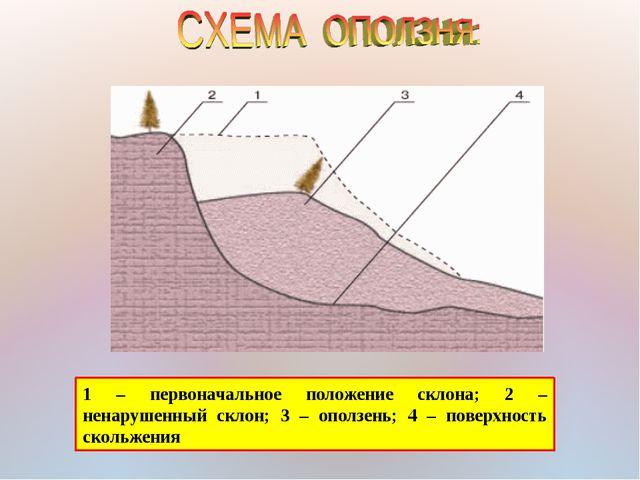 1 – первоначальное положение склона; 2 – ненарушенный склон; 3 – оползень; 4...