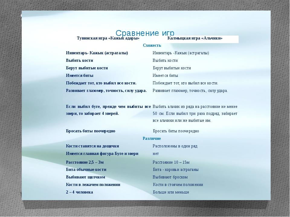 Сравнение игр Тувинская игра «Кажыкадары» Калмыцкая игра «Альчики» Схожесть И...