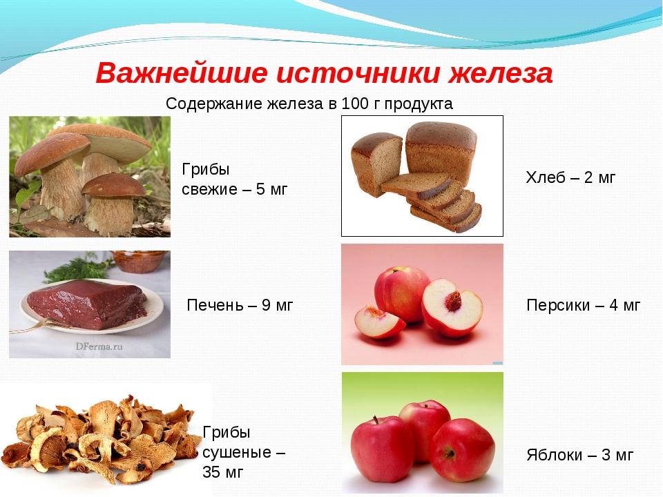 Важнейшие источники железа Содержание железа в 100 г продукта Грибы свежие –...
