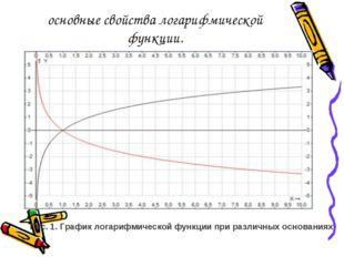 основные свойства логарифмической функции. Рис. 1. График логарифмической фун