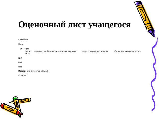 Оценочный лист учащегося Фамилия Имя учебные элементыколичество баллов за...