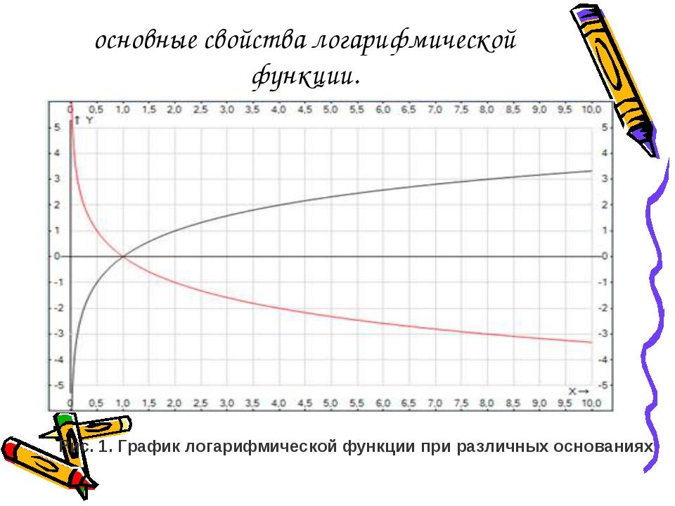 основные свойства логарифмической функции. Рис. 1. График логарифмической фун...