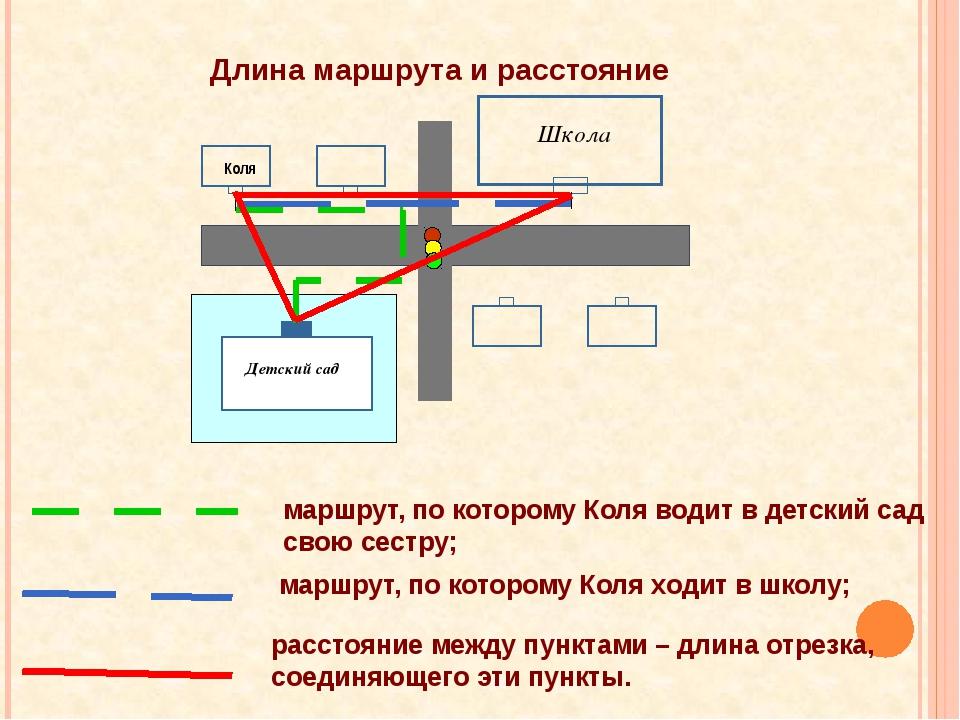 Длина маршрута и расстояние Коля Детский сад Школа маршрут, по которому Коля...