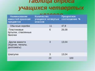 Таблица опроса учащихся четвертых классов Наименование емкостей хранения пред