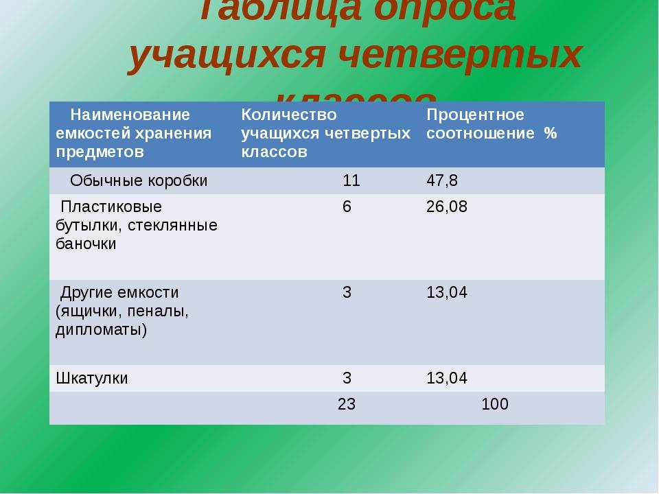 Таблица опроса учащихся четвертых классов Наименование емкостей хранения пред...